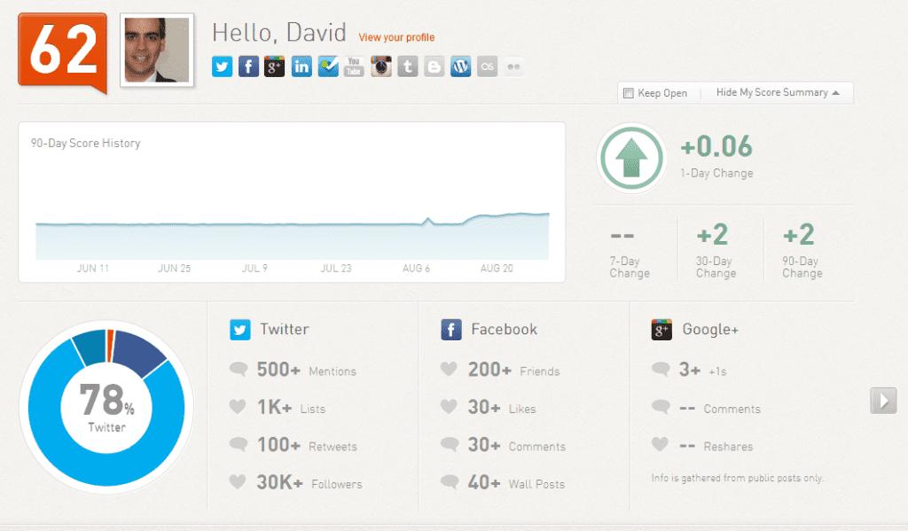 Social Media Monitoring Tools - Klout Dashboard.